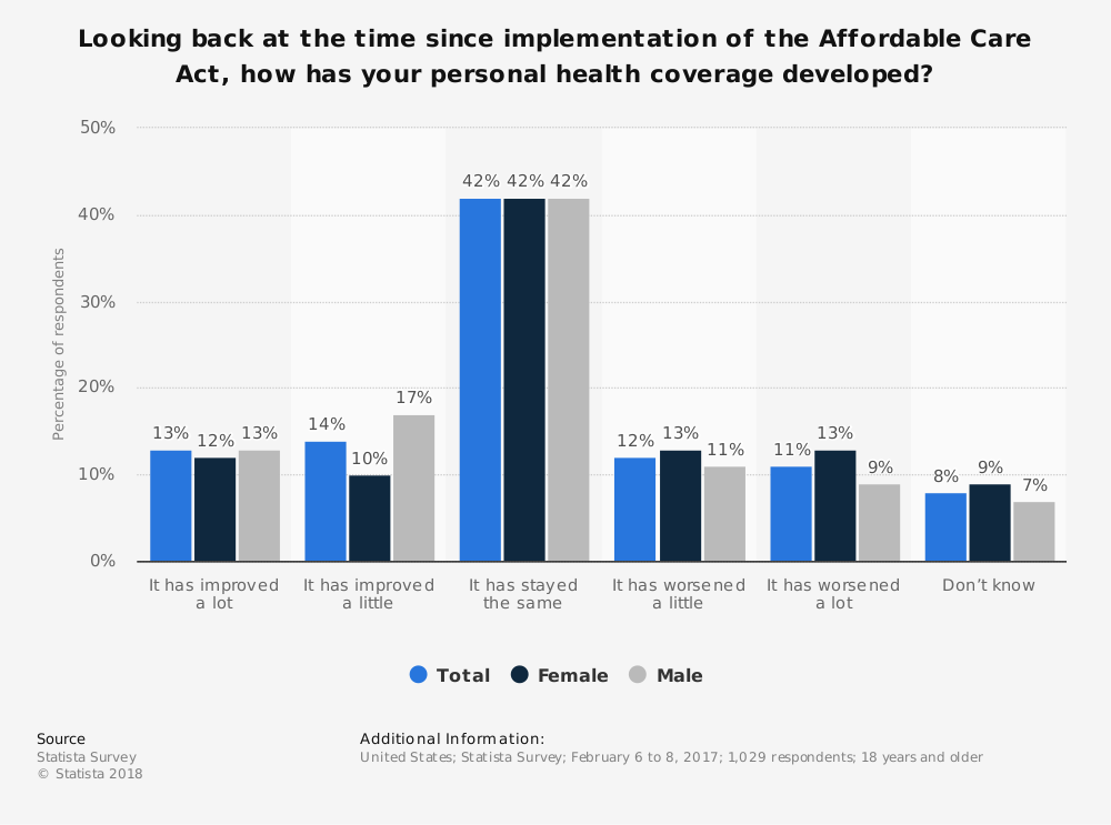 Statistic: Looking back at the time since implementation of the Affordable Care Act, how has your personal health coverage developed?   Statista