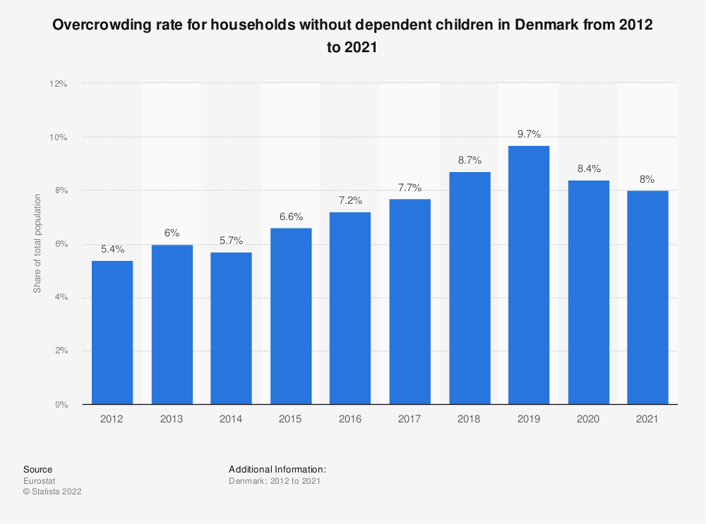 Statistic: Overcrowding rate for households without dependent children in Denmark from 2008 to 2015 | Statista