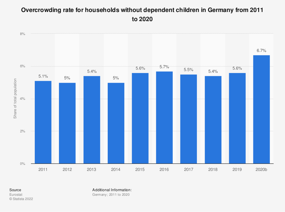 Statistic: Overcrowding rate for households without dependent children in Germany from 2008 to 2015 | Statista