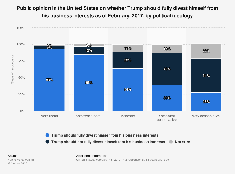 Statistic: Public opinion in the United States on whether Trump should fully divest himself from his business interests as of February, 2017, by political ideology | Statista