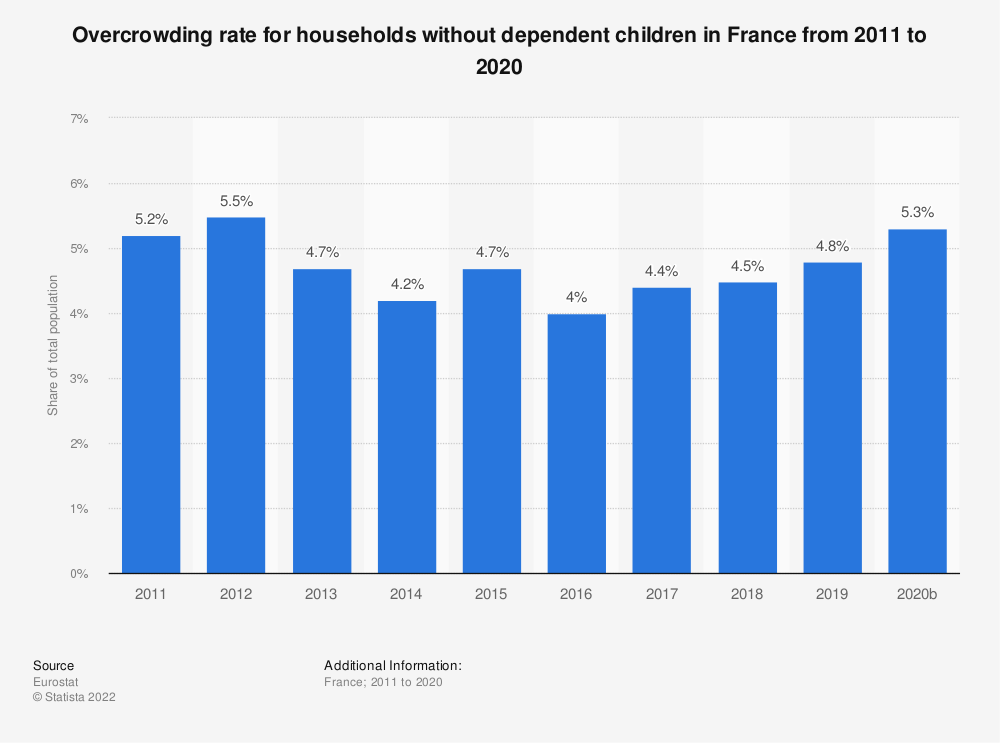 Statistic: Overcrowding rate for households without dependent children in France from 2008 to 2015 | Statista