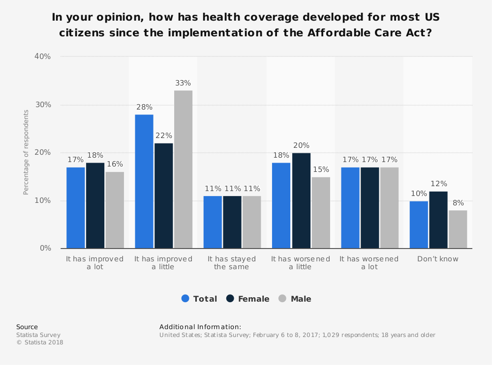 Statistic: In your opinion, how has health coverage developed for most US citizens since the implementation of the Affordable Care Act? | Statista