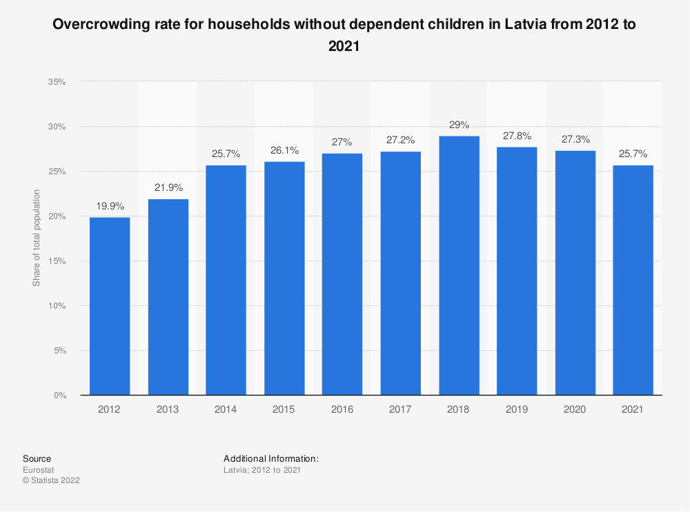 Statistic: Overcrowding rate for households without dependent children in Latvia from 2008 to 2015 | Statista