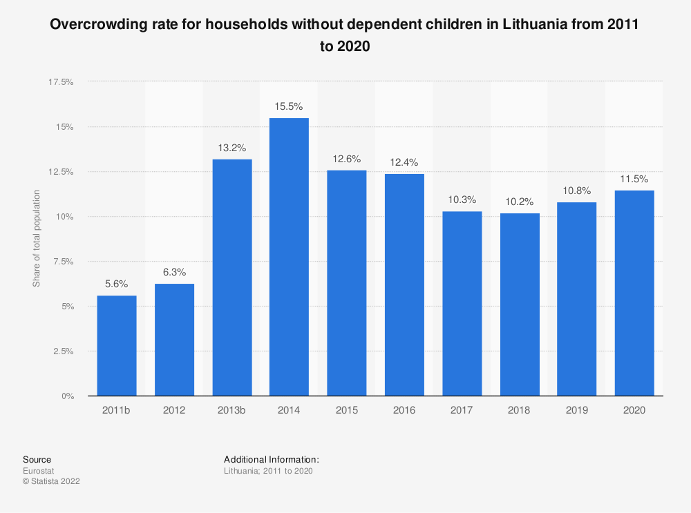Statistic: Overcrowding rate for households without dependent children in Lithuania from 2008 to 2015 | Statista