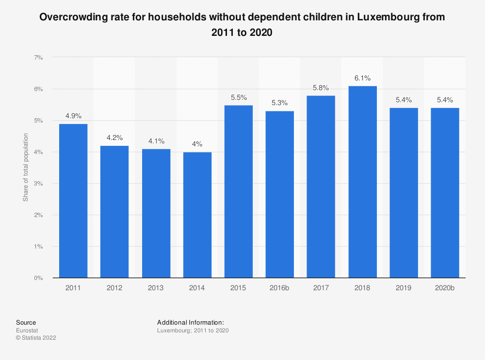 Statistic: Overcrowding rate for households without dependent children in Luxembourg from 2008 to 2015 | Statista