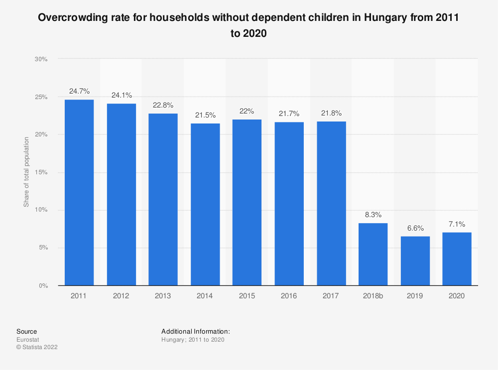 Statistic: Overcrowding rate for households without dependent children in Hungary from 2008 to 2016 | Statista