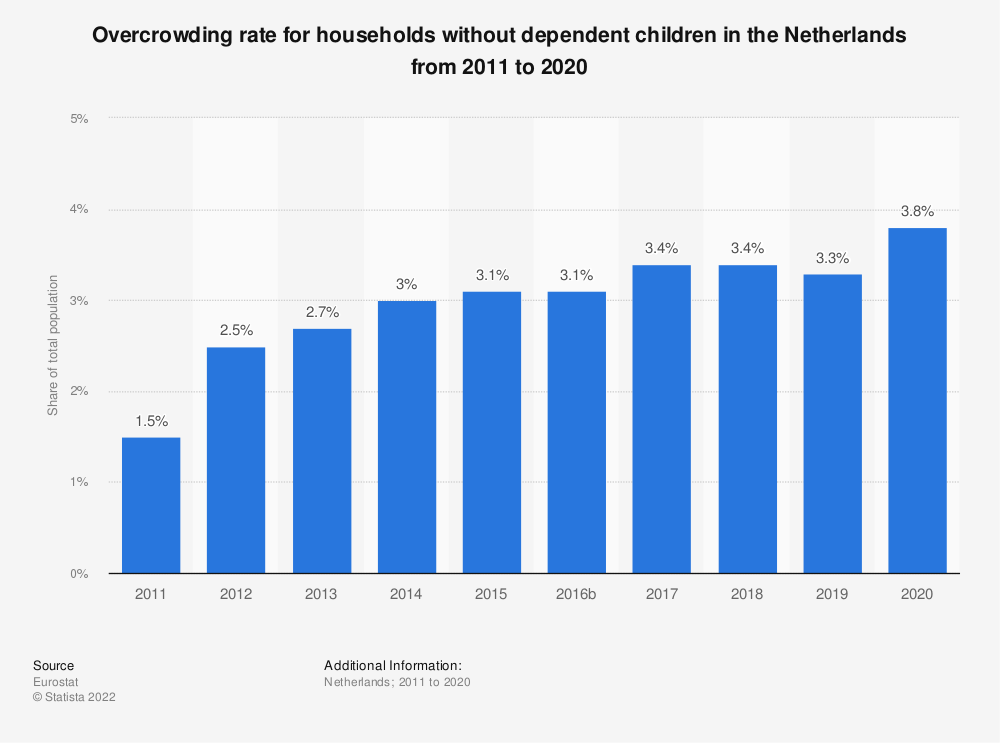 Statistic: Overcrowding rate for households without dependent children in the Netherlands from 2008 to 2015 | Statista