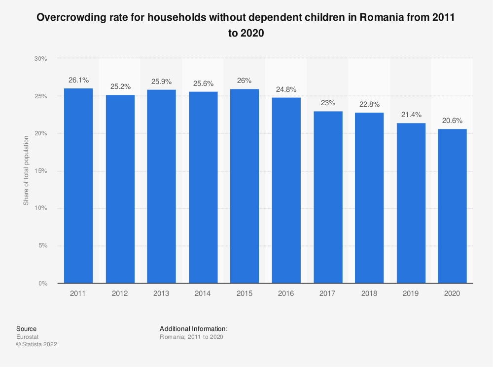 Statistic: Overcrowding rate for households without dependent children in Romania from 2008 to 2015 | Statista