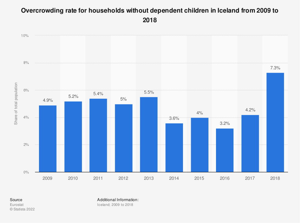 Statistic: Overcrowding rate for households without dependent children in Iceland from 2008 to 2015 | Statista