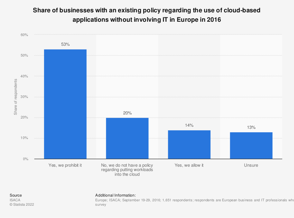 Statistic: Share of businesses with an existing policy regarding the use of cloud-based applications without involving IT in Europe in 2016 | Statista