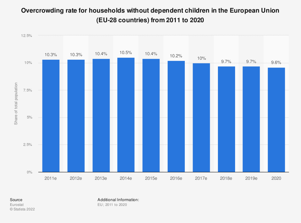Statistic: Overcrowding rate for households without dependent children in the European Union (EU-28 countries) from 2010 to 2015 | Statista