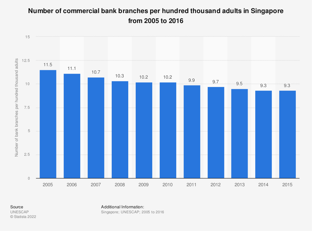 Statistic: Number of commercial bank branches per hundred thousand adults in Singapore from 2005 to 2016 | Statista