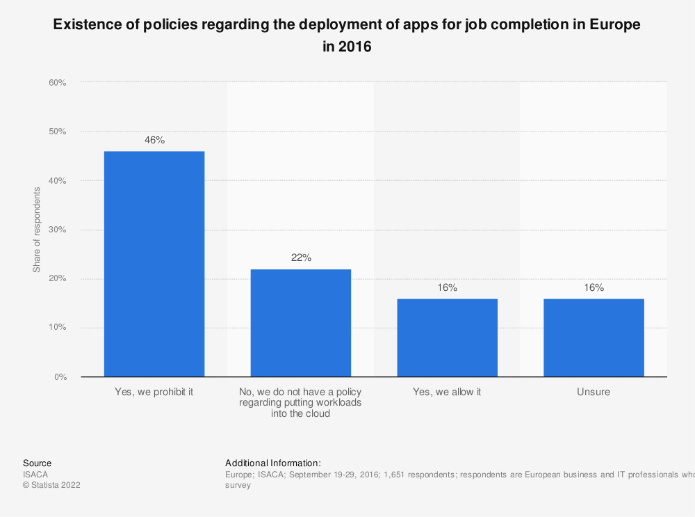 Statistic: Existence of policies regarding the deployment of apps for job completion in Europe in 2016 | Statista
