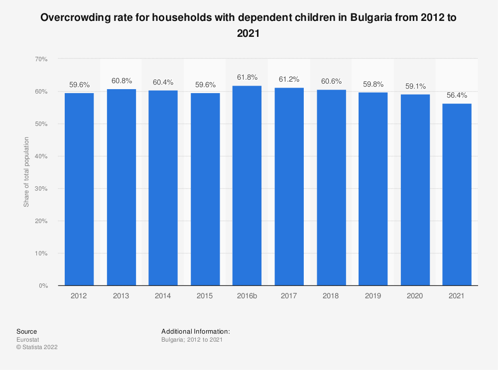 Statistic: Overcrowding rate for households with dependent children in Bulgaria from 2008 to 2015 | Statista