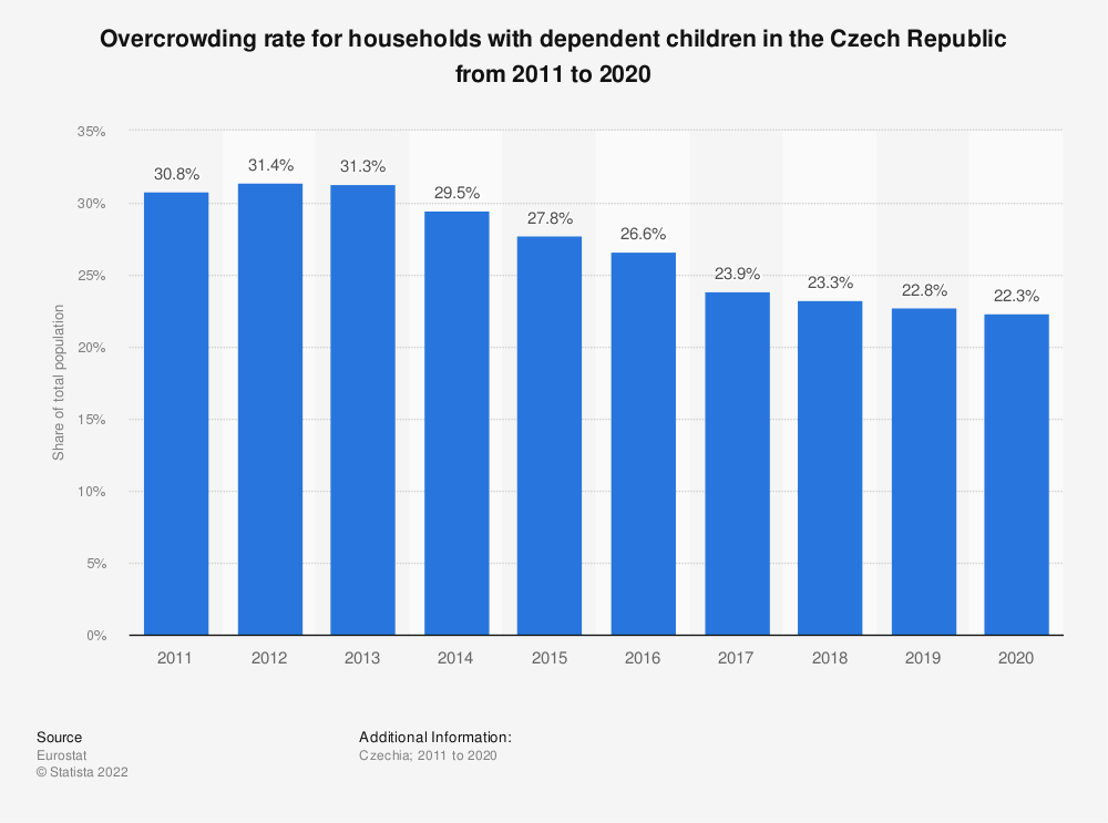 Statistic: Overcrowding rate for households with dependent children in the Czech Republic from 2008 to 2015 | Statista