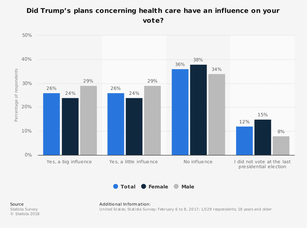 Statistic: Did Trump's plans concerning health care have an influence on your vote? | Statista