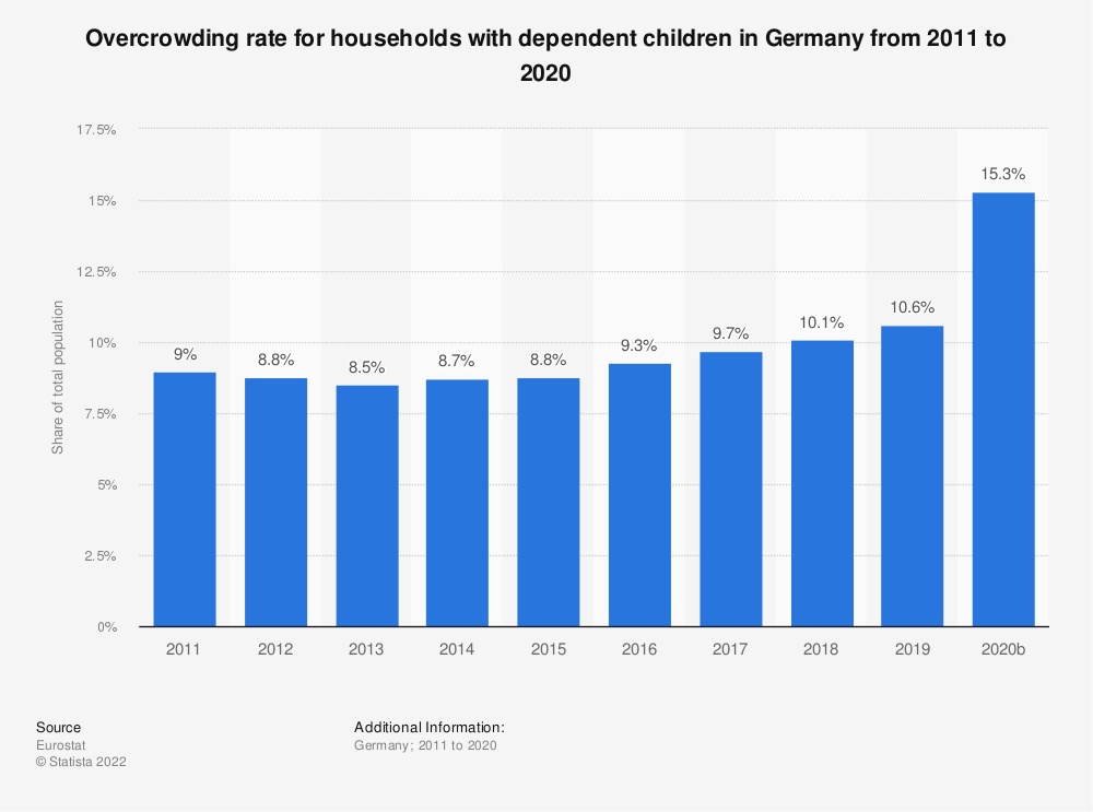 Statistic: Overcrowding rate for households with dependent children in Germany from 2008 to 2015 | Statista