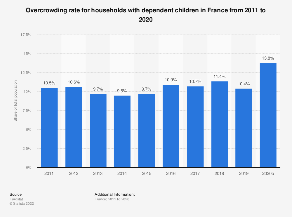 Statistic: Overcrowding rate for households with dependent children in France from 2008 to 2015 | Statista