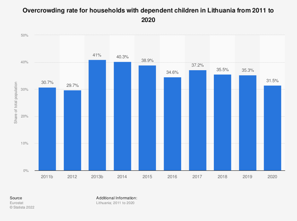 Statistic: Overcrowding rate for households with dependent children in Lithuania from 2008 to 2015 | Statista