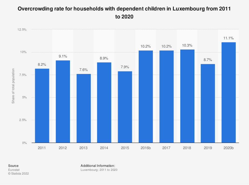 Statistic: Overcrowding rate for households with dependent children in Luxembourg from 2008 to 2015 | Statista