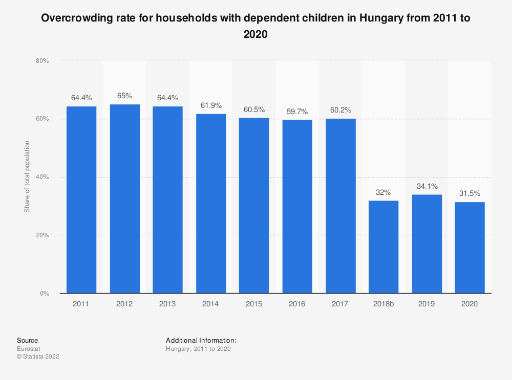 Statistic: Overcrowding rate for households with dependent children in Hungary from 2008 to 2016 | Statista