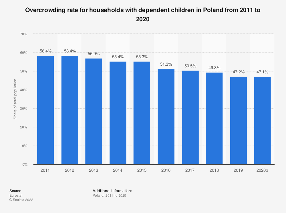 Statistic: Overcrowding rate for households with dependent children in Poland from 2008 to 2015 | Statista
