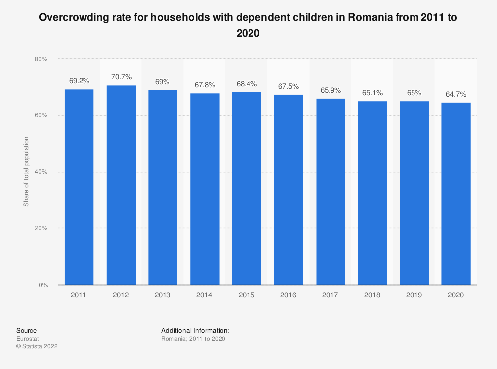 Statistic: Overcrowding rate for households with dependent children in Romania from 2008 to 2015 | Statista