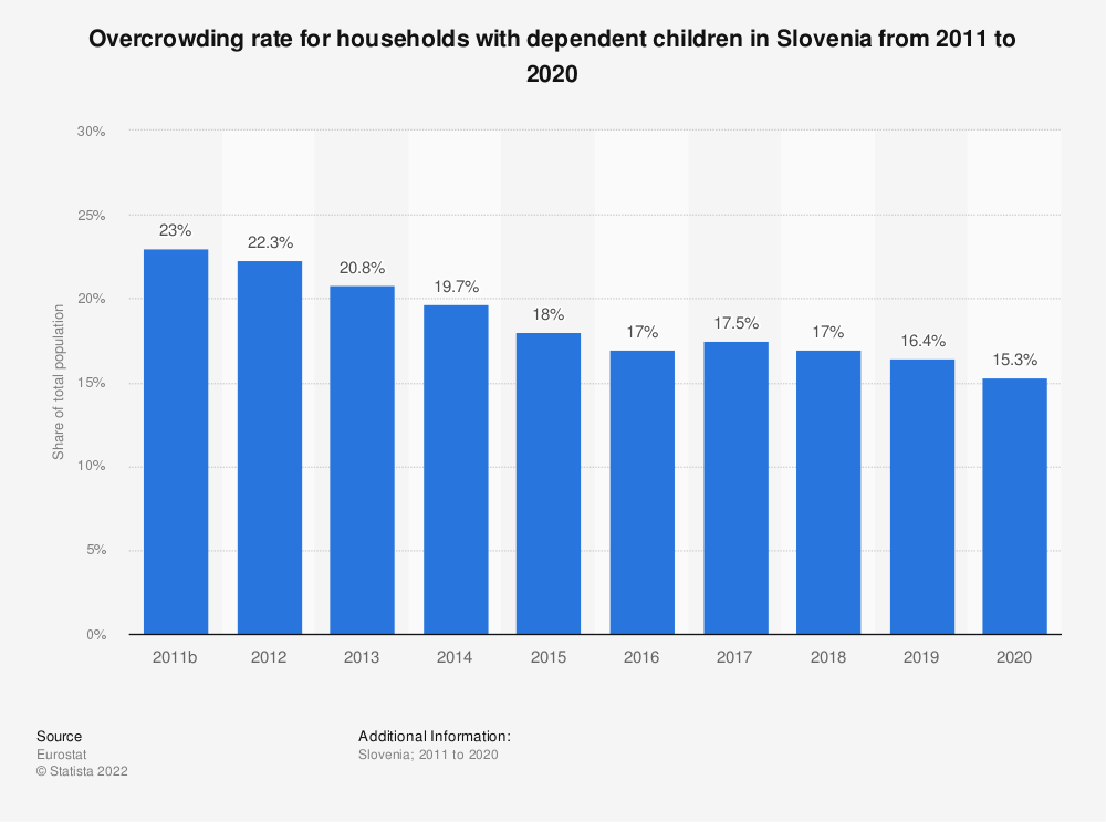 Statistic: Overcrowding rate for households with dependent children in Slovenia from 2008 to 2015 | Statista