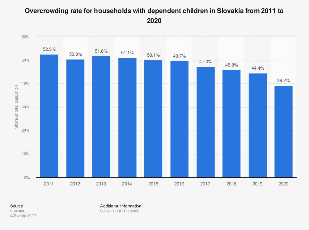 Statistic: Overcrowding rate for households with dependent children in Slovakia from 2008 to 2015 | Statista