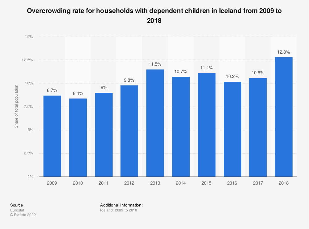Statistic: Overcrowding rate for households with dependent children in Iceland from 2008 to 2015 | Statista