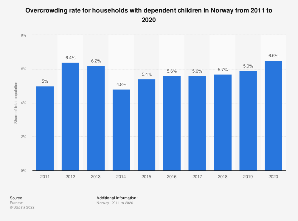 Statistic: Overcrowding rate for households with dependent children in Norway from 2008 to 2015 | Statista