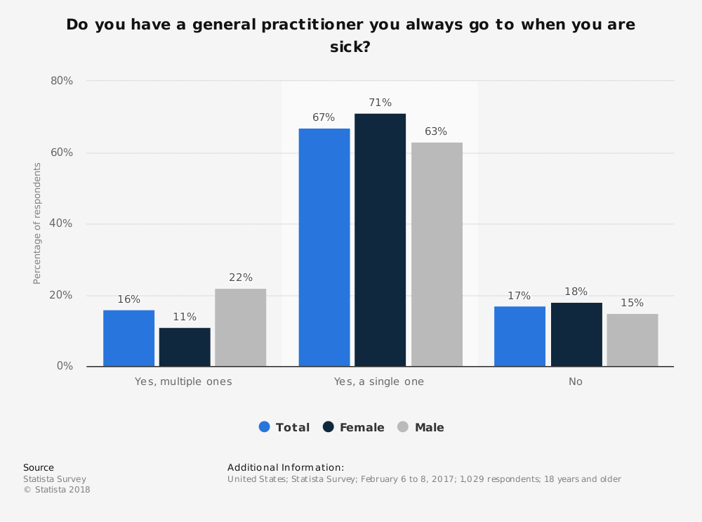 Statistic: Do you have a general practitioner you always go to when you are sick? | Statista