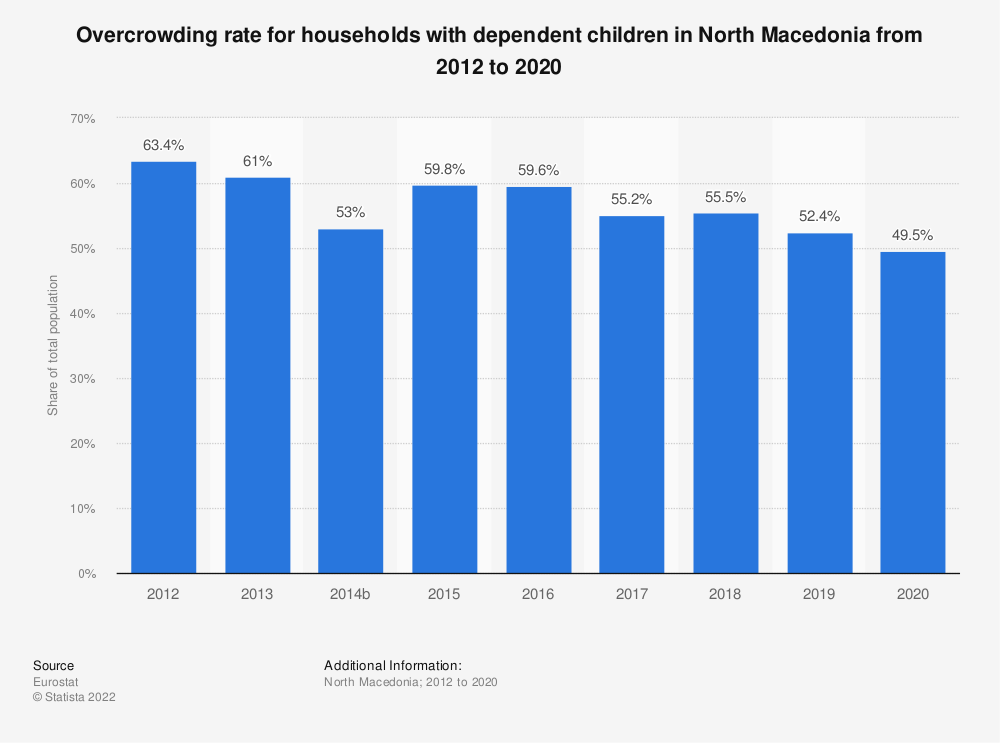 Statistic: Overcrowding rate for households with dependent children in North Macedonia from 2012 to 2015 | Statista