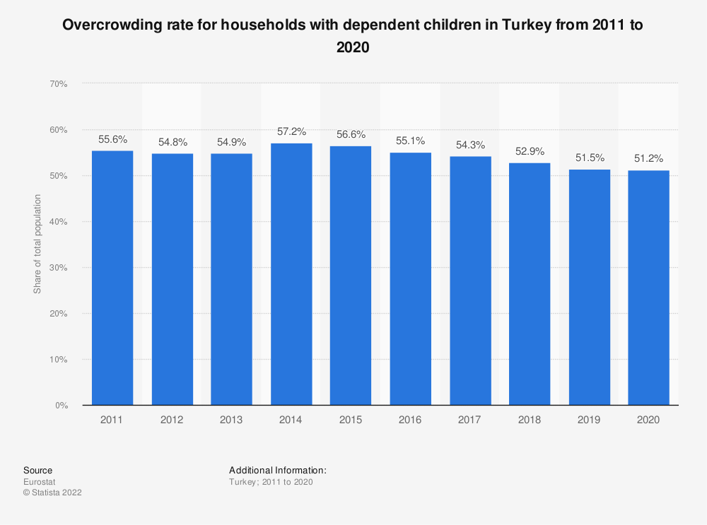 Statistic: Overcrowding rate for households with dependent children in Turkey from 2008 to 2013 | Statista