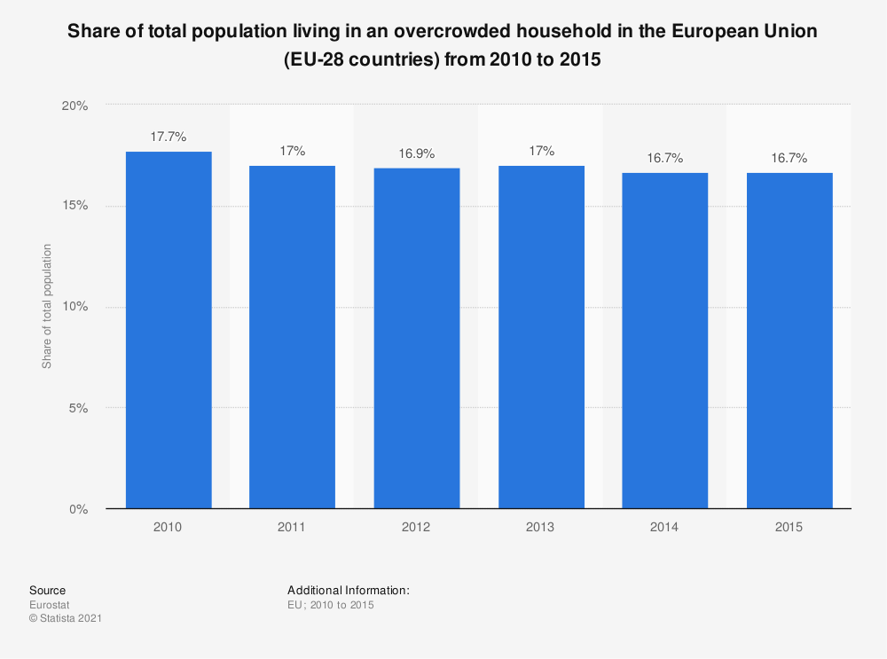 Statistic: Share of total population living in an overcrowded household in the European Union (EU-28 countries) from 2010 to 2015 | Statista