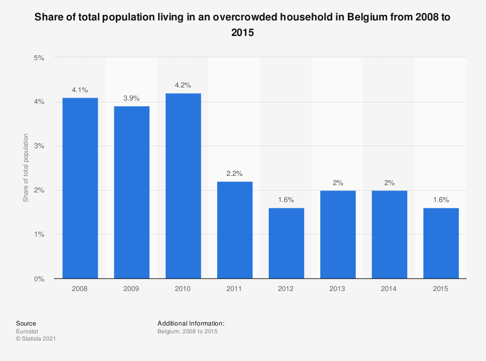 Statistic: Share of total population living in an overcrowded household in Belgium from 2008 to 2015 | Statista