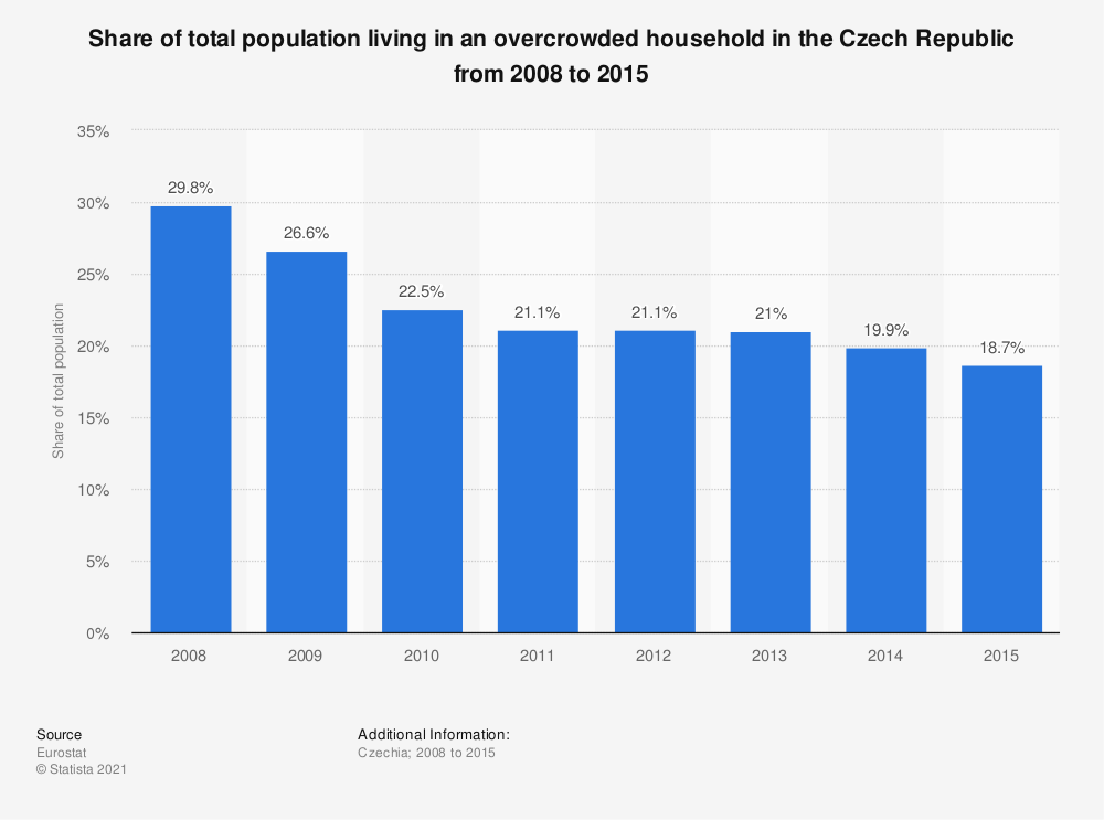 Statistic: Share of total population living in an overcrowded household in the Czech Republic from 2008 to 2015   Statista