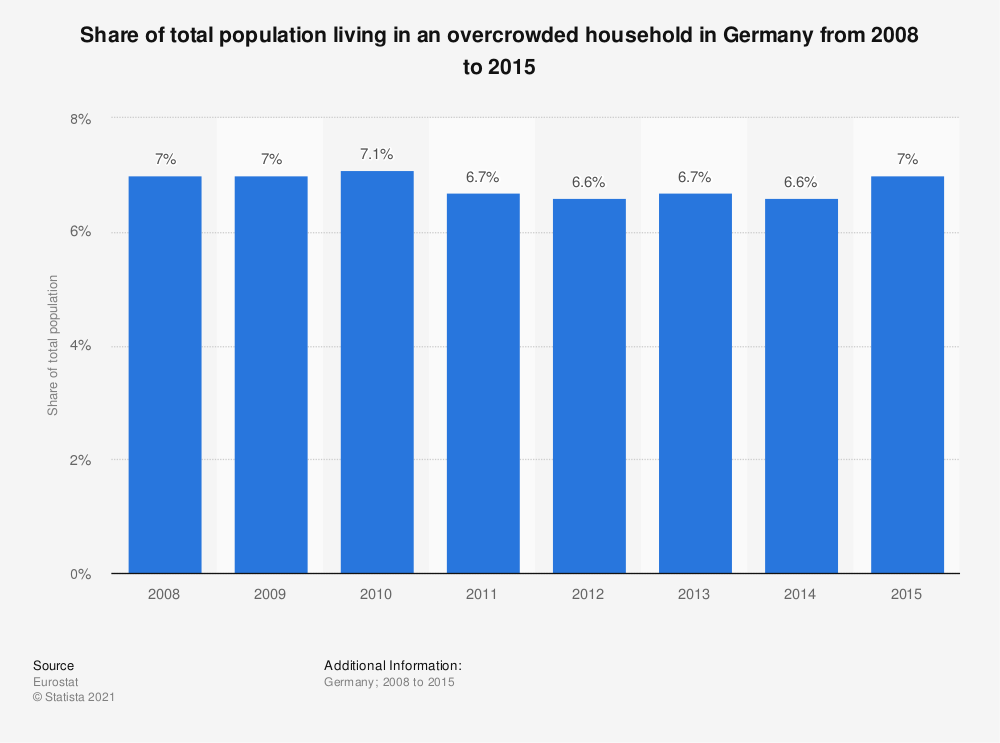 Statistic: Share of total population living in an overcrowded household in Germany from 2008 to 2015 | Statista