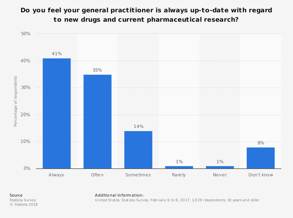 Statistic: Do you feel your general practitioner is always up-to-date with regard to new drugs and current pharmaceutical research? | Statista