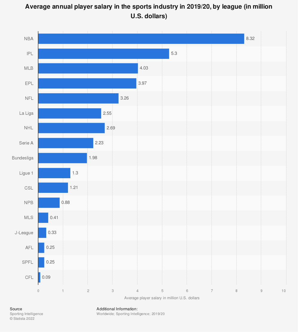 Statistic: Average annual player salary in the sports industry by league in 2017/18 (in million U.S. dollars) | Statista