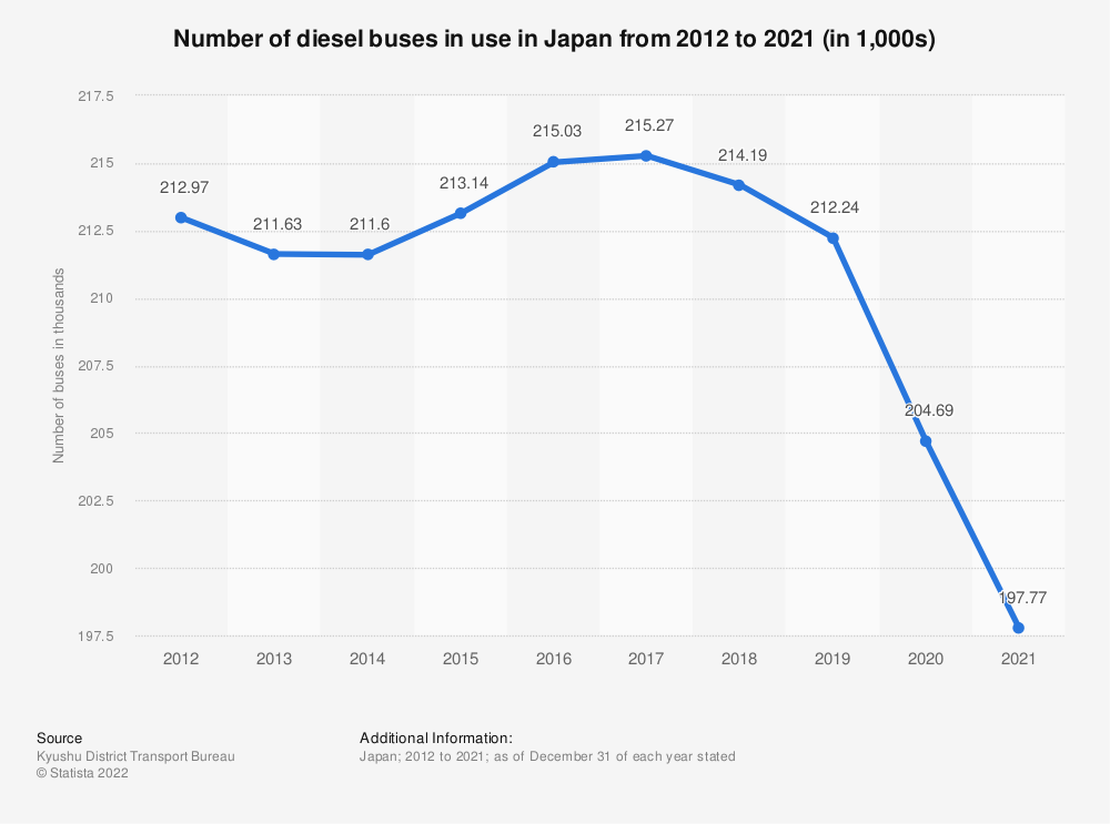 Statistic: Number of diesel buses in use in Japan from 2009 to 2018 (in 1,000s) | Statista