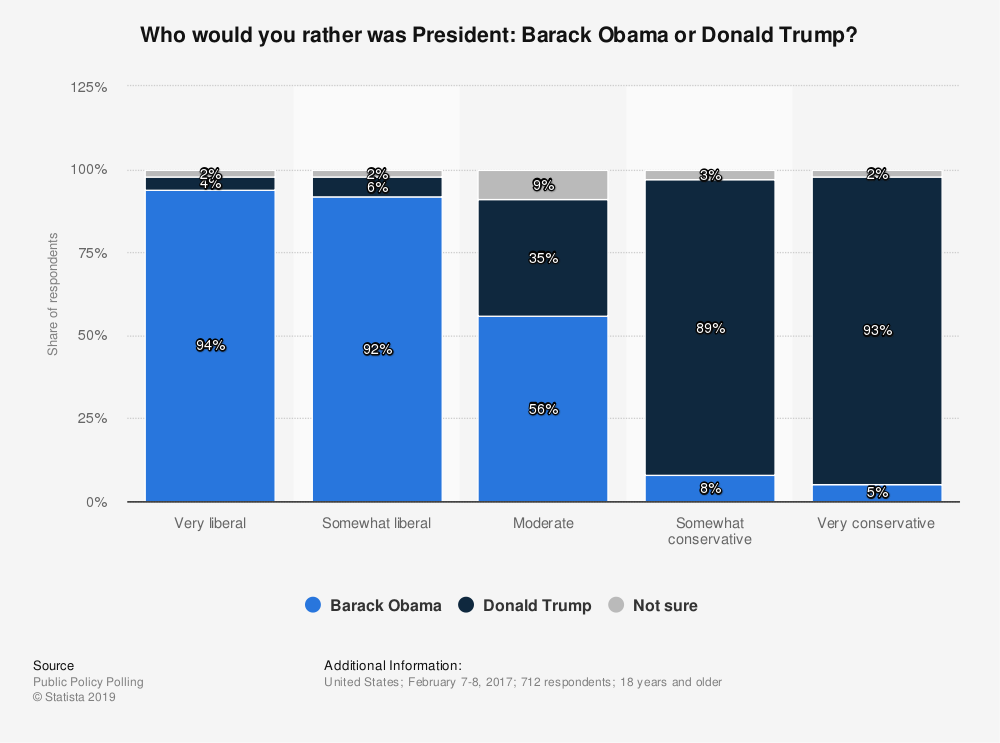 Statistic: Who would you rather was President: Barack Obama or Donald Trump? | Statista