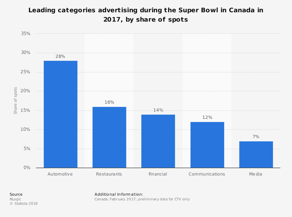 Statistic: Leading categories advertising during the Super Bowl in Canada in 2017, by share of spots | Statista