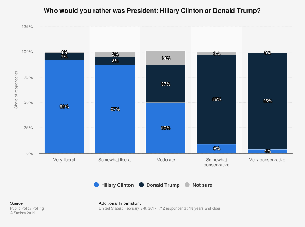 Statistic: Who would you rather was President: Hillary Clinton or Donald Trump? | Statista