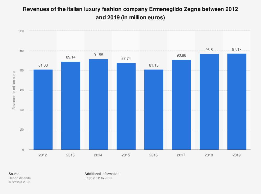 Statistic: Revenues of the Italian luxury fashion company Ermenegildo Zegna between 2012 and 2019 (in million euros) | Statista
