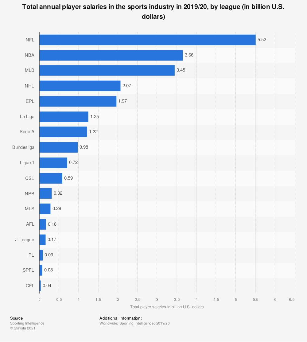 Statistic: Total annual player salaries in the sports industry in 2018/19, by league (in billion U.S. dollars) | Statista