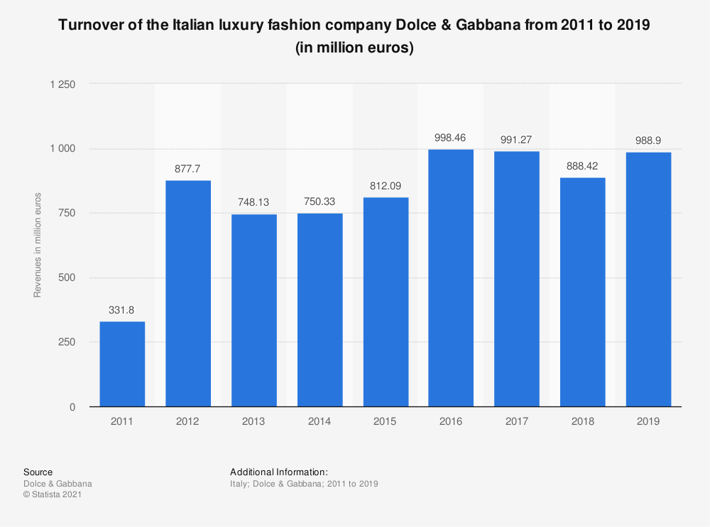 Statistic: Turnover of the Italian luxury fashion company Dolce & Gabbana between 2011 and 2018 (in million euros) | Statista
