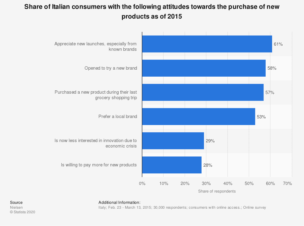 Statistic: Share of Italian consumers with the following attitudes towards the purchase of new products as of 2015 | Statista