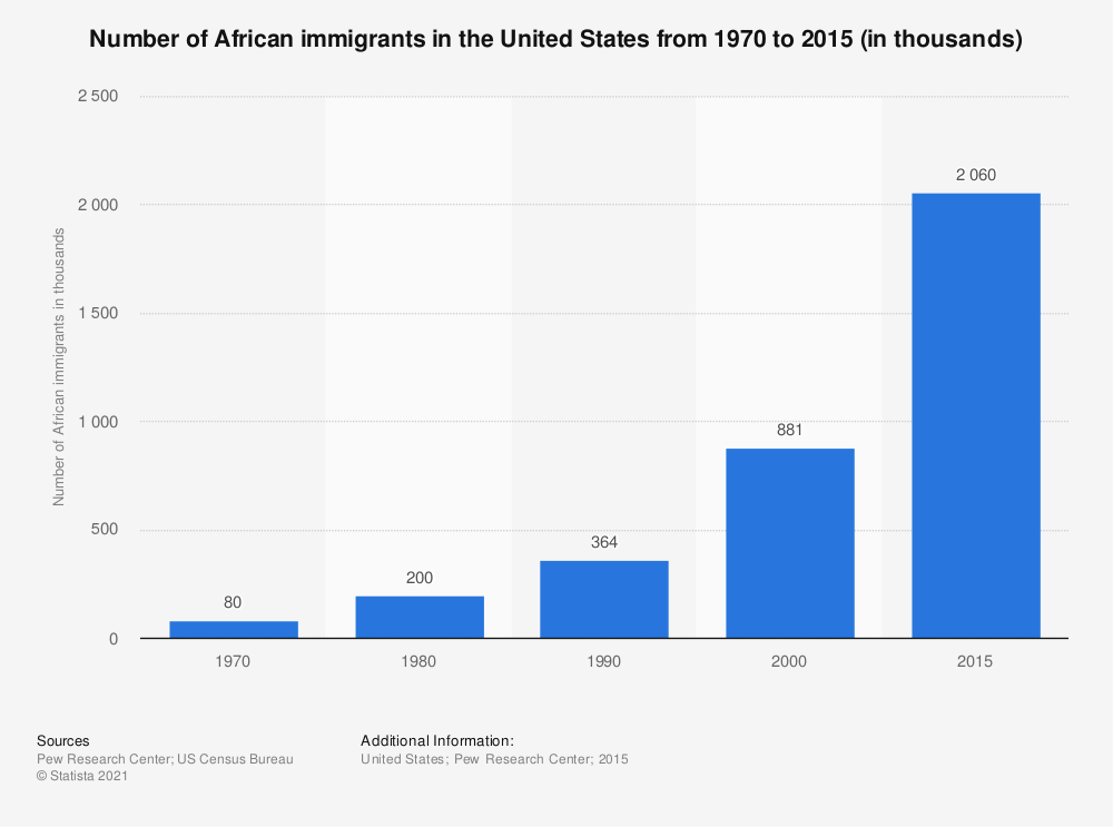Statistic: Number of African immigrants in the United States from 1970 to 2015 (in thousands) | Statista