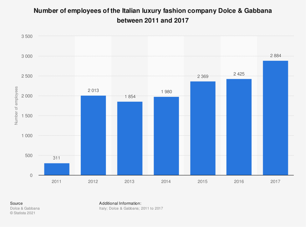 Statistic: Number of employees of the Italian luxury fashion company Dolce & Gabbana between 2011 and 2017 | Statista